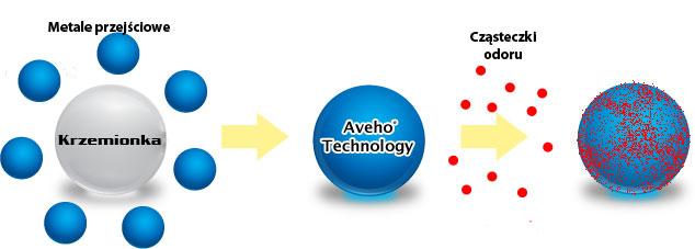 Technologia AVEHO